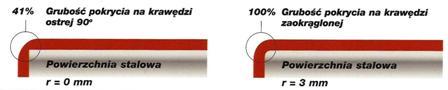 farba antykorozyjna - noxyde