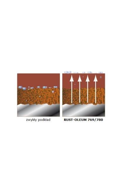 Podkład antykorozyjny na powierzchnie wilgotne i skorodowane 769 Rust Oleum Grunt